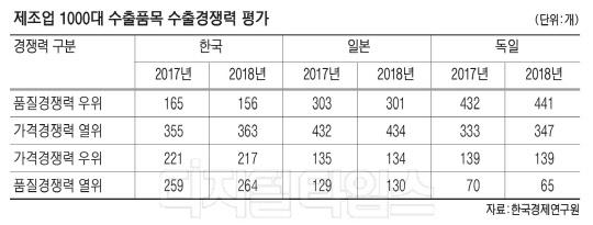韓 수출품, 가격경쟁력 높은데 품질우위 상품은 日 `절반 수준`